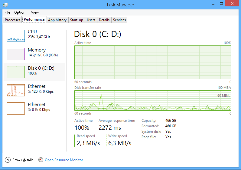 High usage of disk drive